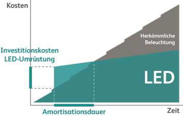 Amortisation_LED_Umruestung