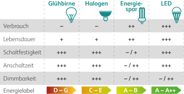 Lampen_Eigenschaften_Vergleich