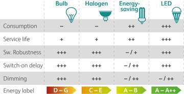 Lamp_characteristics