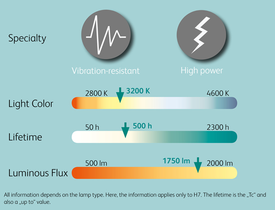 Comparison_Chart_24V_Halogen_Headlight_lamps