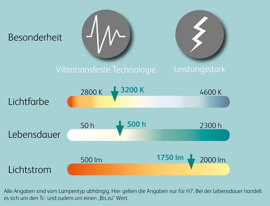 Vergleichswerte_24V_Halogen_Scheinwerferlampen