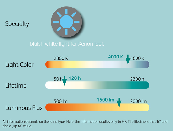 Comparison_Chart_BlueLight_12V_Halogen_Headlight_bulbs