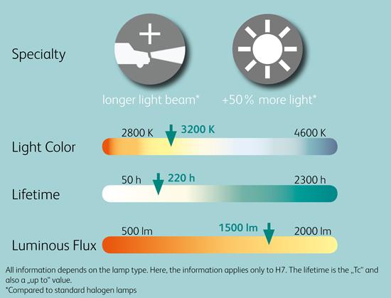 Neolux_ExtraLight_Halogen_Headlight_bulbs_12V