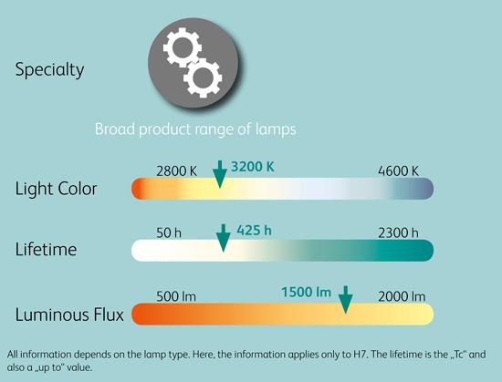 Comparison_chart_12V_Halogen_Headlight_lamps