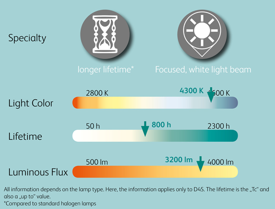 Comparison_Chart_12V_Xenon_Headlight_lamps