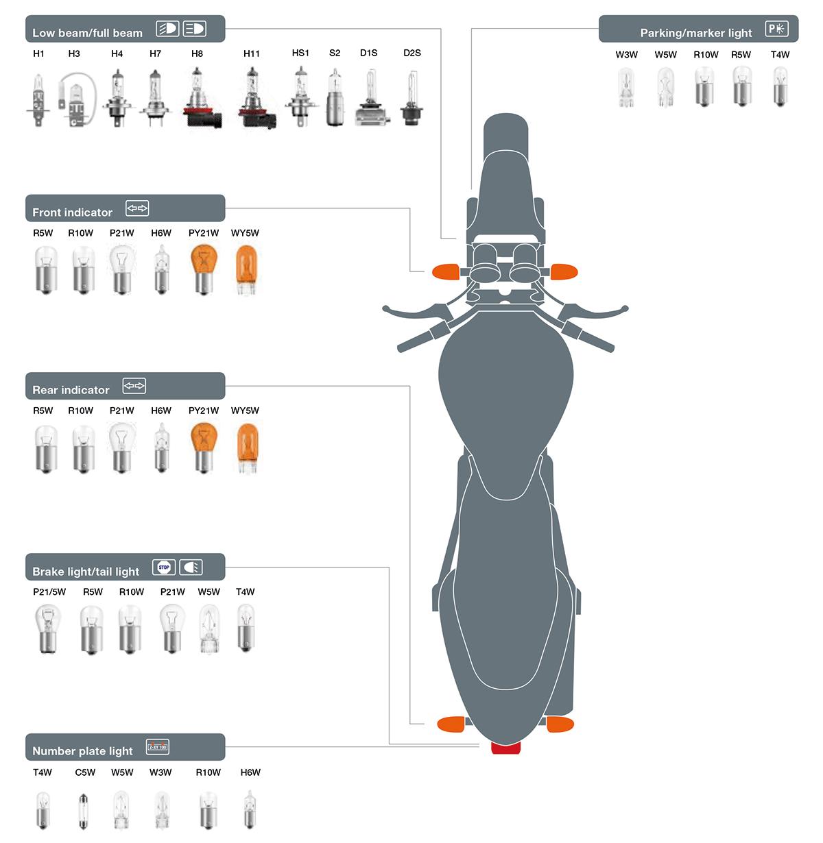 Motorrad_Lampen_Zuordnung