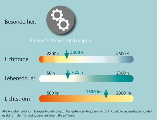 Vergleichswerte_12V_Halogen_Scheinwerferlampen_Motorrad