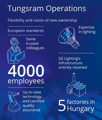 Tungsram_Operations