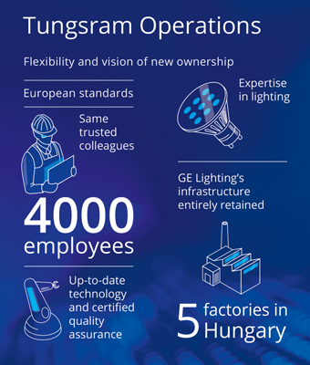Tungsram_Operations
