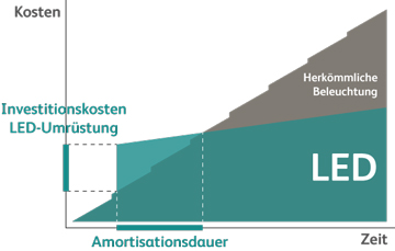 Amortisation_LED_Umruestung