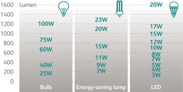 LED_Luminosity_comparison