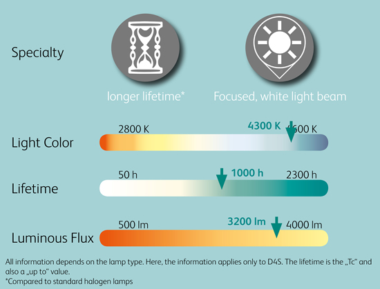 Comparison_Chart_24V_Xenon_Headlight_lamps