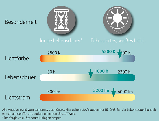 Vergleichswerte_24V_Xenon_Scheinwerferlampen