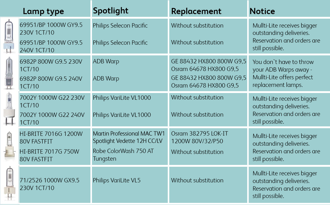 Overview_discontinued_lamps