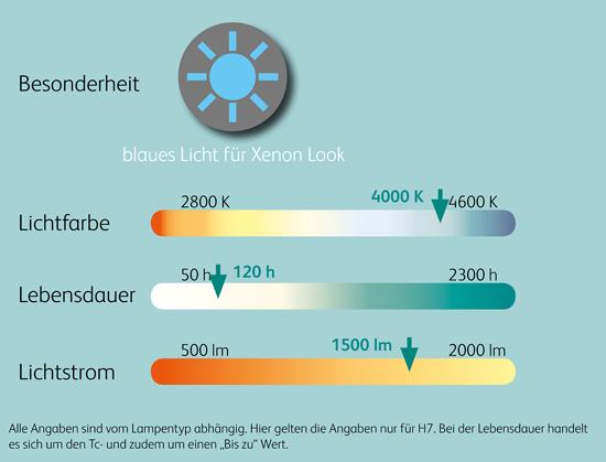 Vergleichswerte_BlueLight_12V_Halogen_Scheinwerferlampen