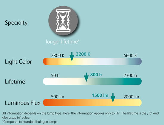 Comparison_Chart_Extra_Lifetime_12V_Halogen_Headlight_Lamps