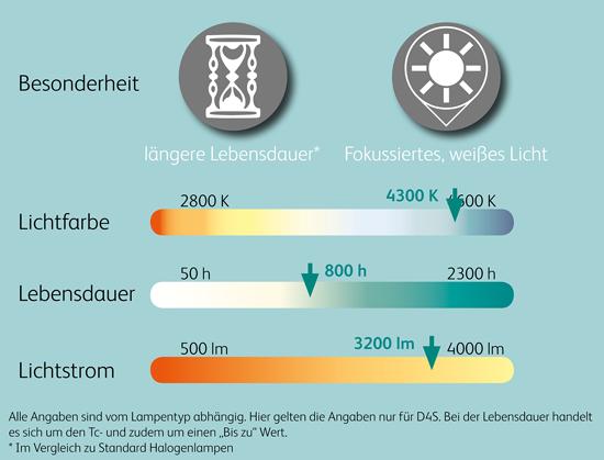 Vergleichswerte_12V_Xenon_Scheinwerferlampen